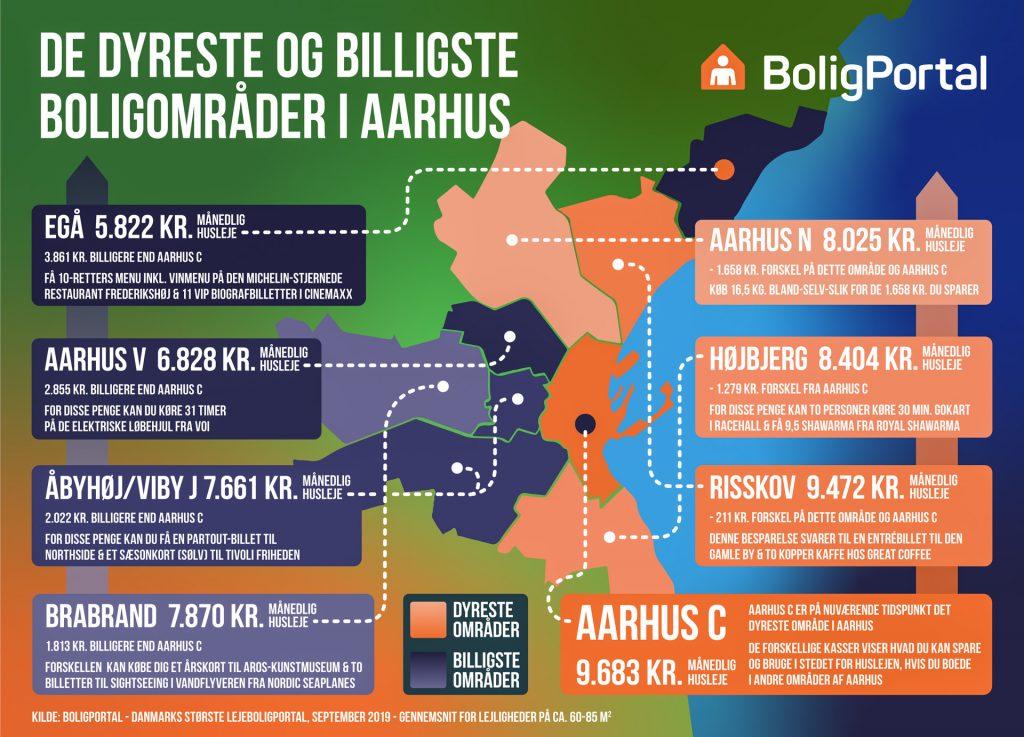 De dyreste og billigste områder af Aarhus: Hvor kan det betale sig at bo?