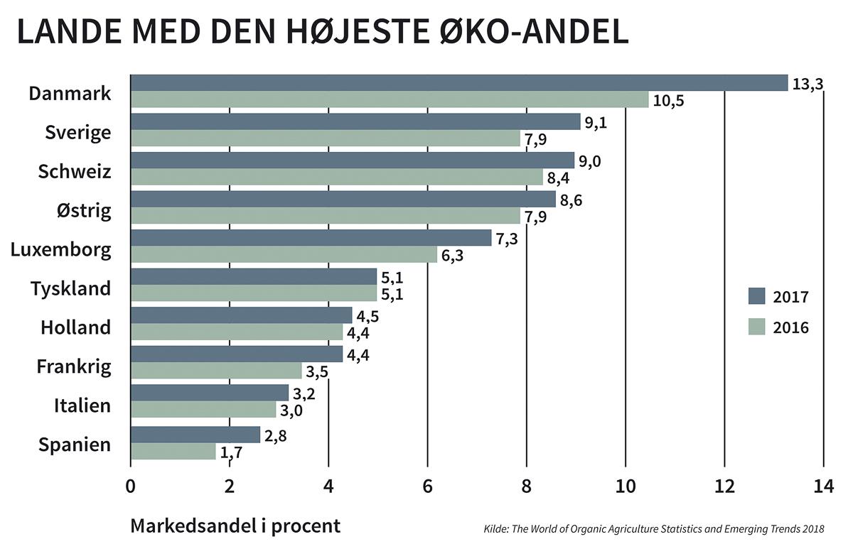 Økologi: Danskerne sætter ny økologisk verdensrekord