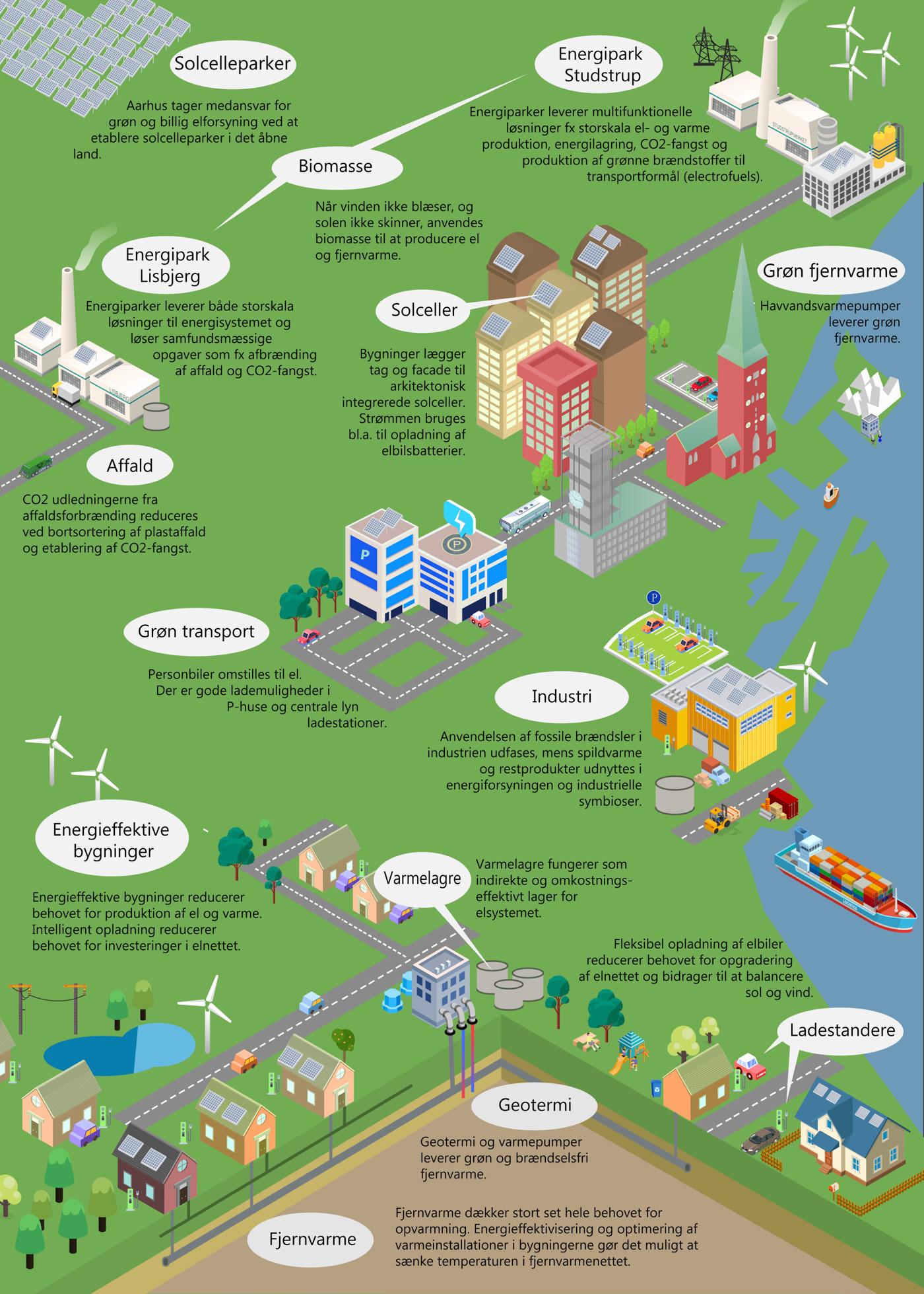 CO2-neutral i 2030: 8,4 mia. kr. til mere grøn energi i Aarhus